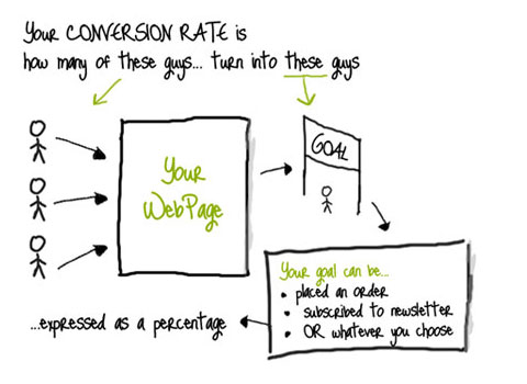 Get A Better Conversion Rate